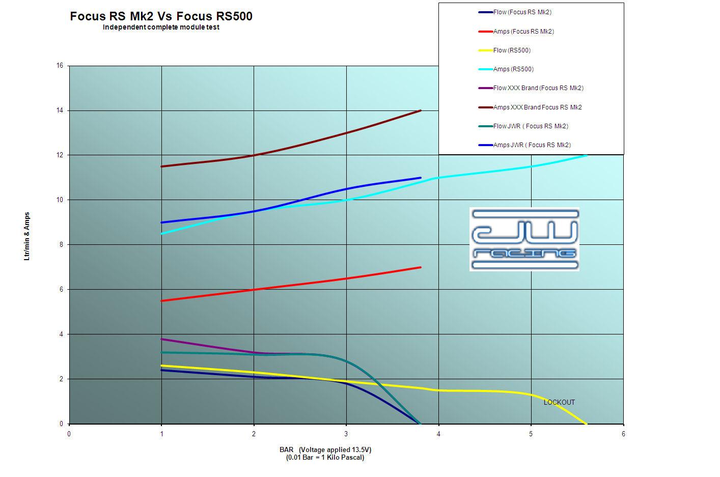 JWR Upgrade Fuel Pump & Sender Assembly Focus RS Mk2 - JW Racing ...